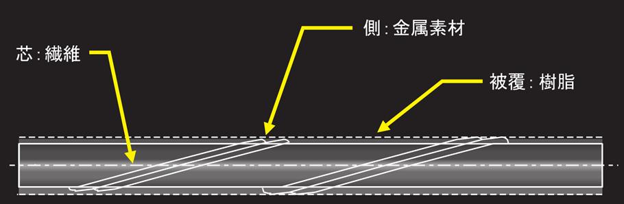 複合撚り線